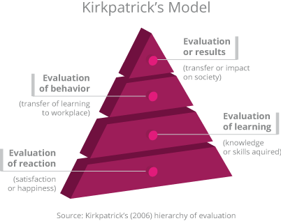 KIRKPATRICKS-MODEL