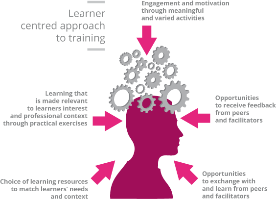 PARTICIPANT-CENTERED-LEARNING