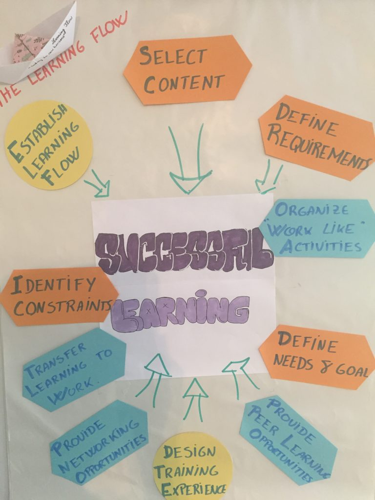 sucessful_learning